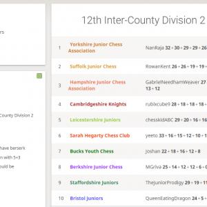 12th Inter-county Battle