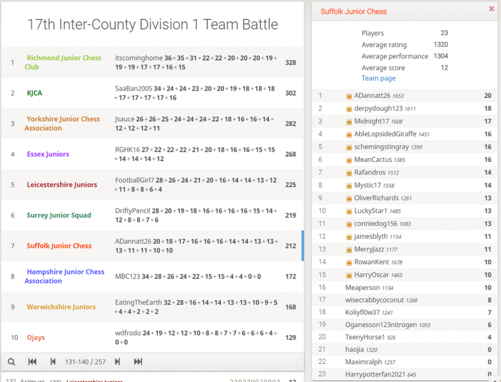 17th Inter-County Division 1 Team Battle