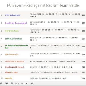 FC Bayern Team Battle