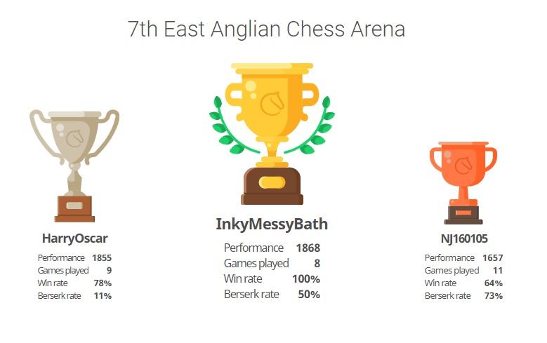 7th East Anglian Arena